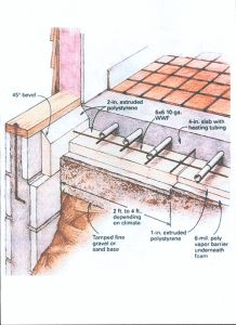 Insulated Topping Slab Detail With Slab To Wall Junction