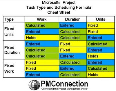 the task type and scheduling formula cheat sheet articles
