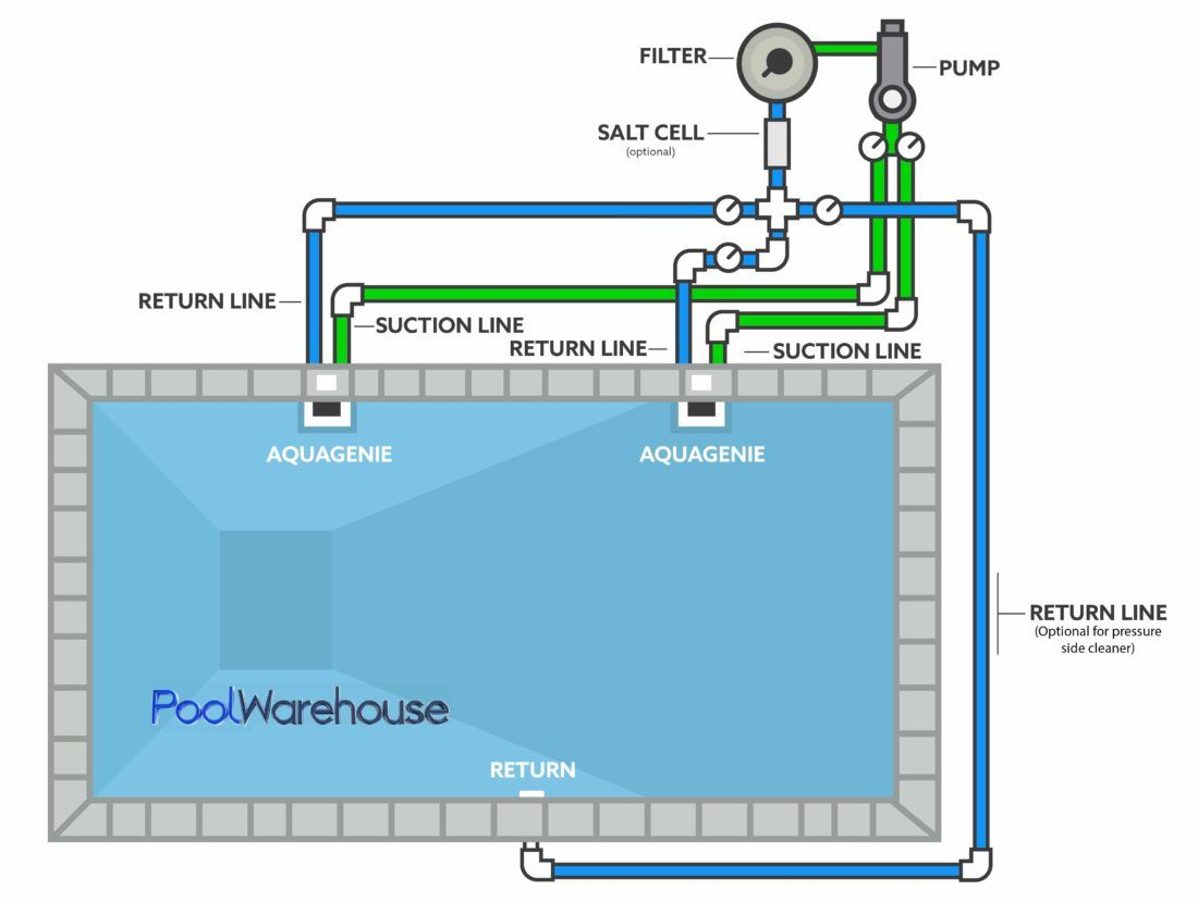 Swimming Pool Plumbing Diagrams Inground Pool Kit Plumbing Layouts Swimming Pool Plumbing Pool Plumbing Swimming Pool Installation
