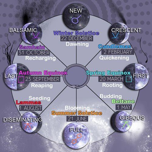Moon Phase Diagram Cosmic Beauty Pinterest Moon Phases