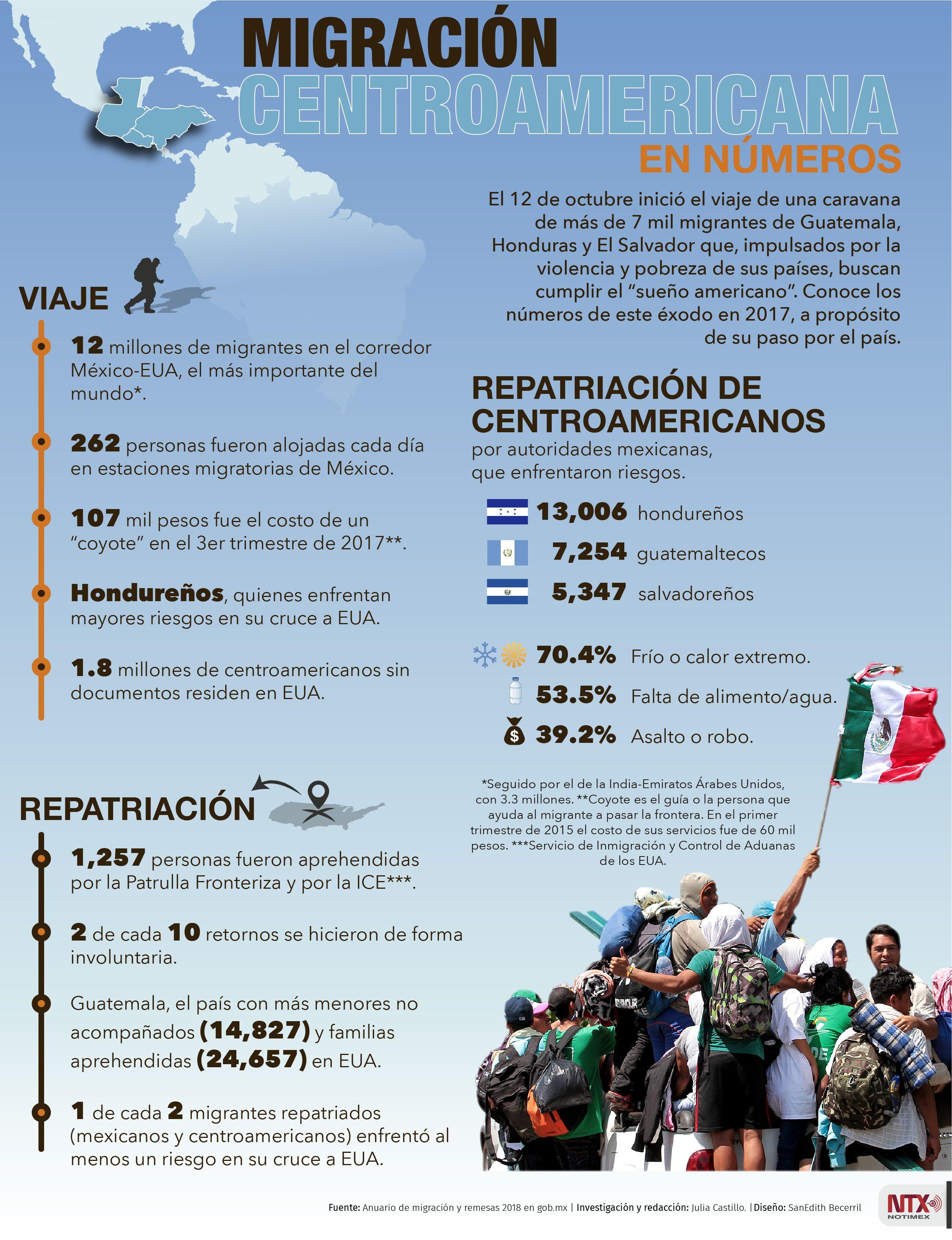 A Propósito Del Avance De Los Migrantes Por Nuestro País Conoce En La Infografíantx Las Cifras De La Migr High School Spanish Learning Spanish Tumblr Pattern