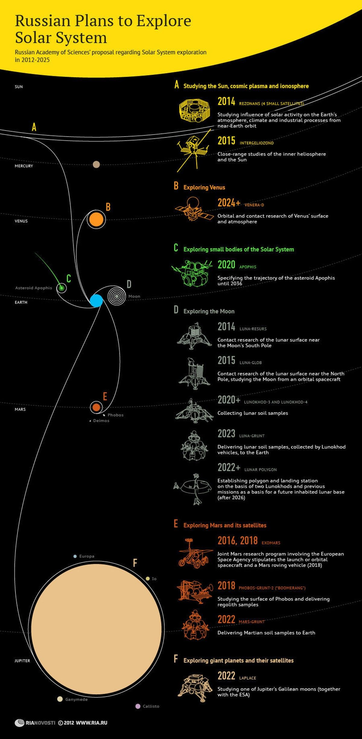 An Infographic About The Plans Of Russia To Explore The
