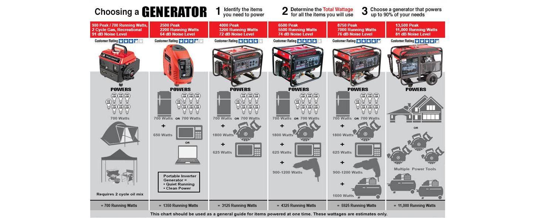 8750 watt max starting gas powered generator carb
