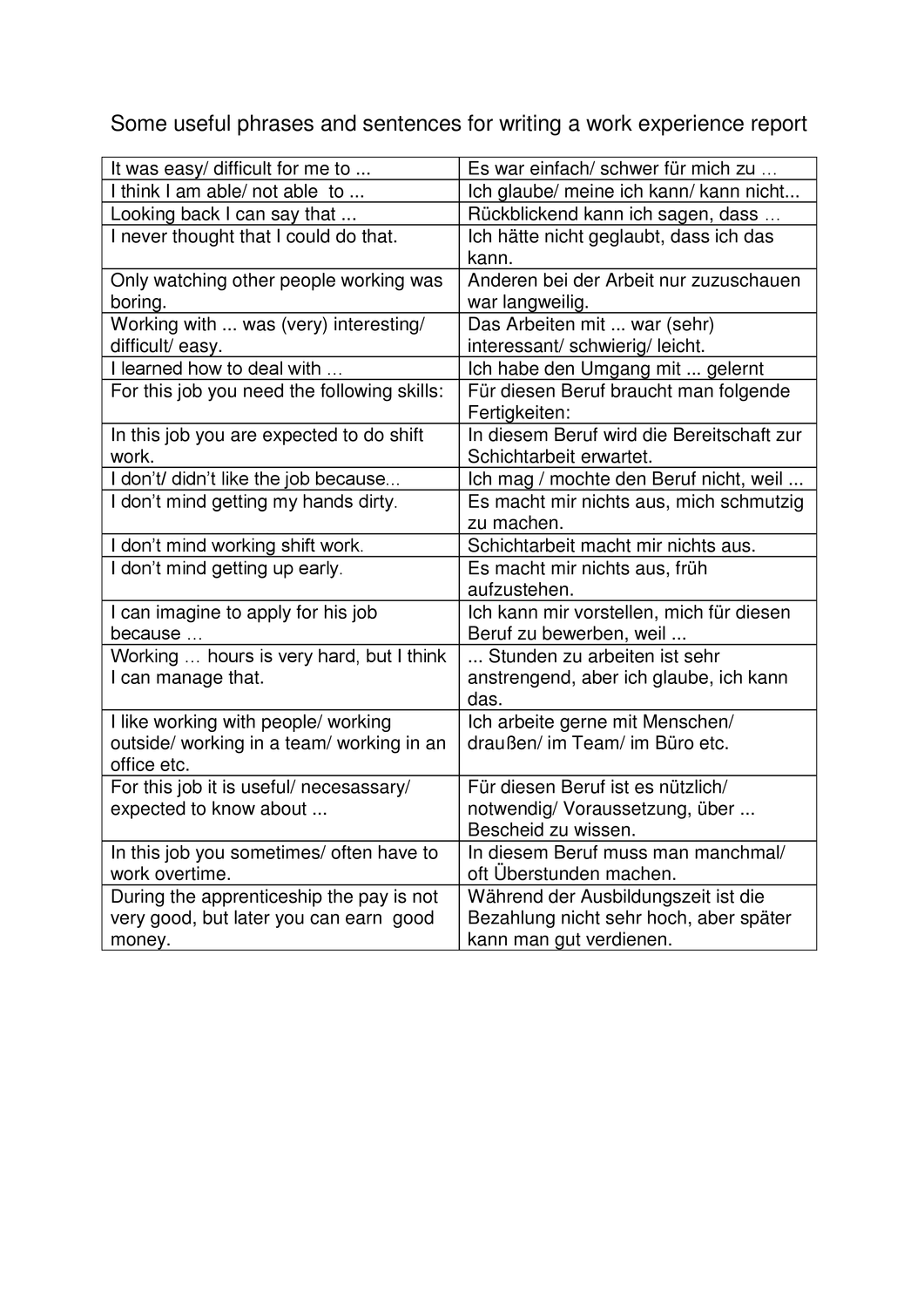 Useful Phrases For Writing A Work Experience Report Unterrichtsmaterial Im Fach Englisch In 2020 Englischunterricht Unterrichtsmaterial Vokabeln