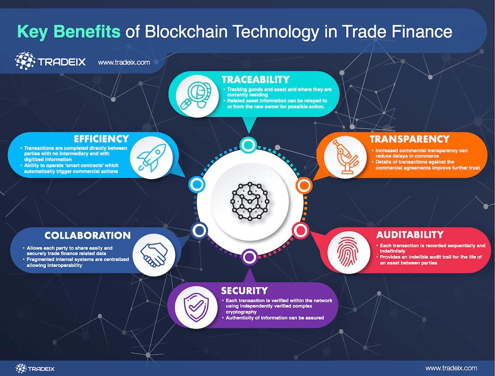 Key Benefits Of Blockchain Technology In Trade Finance Marketing Digital Blockchain Marketing