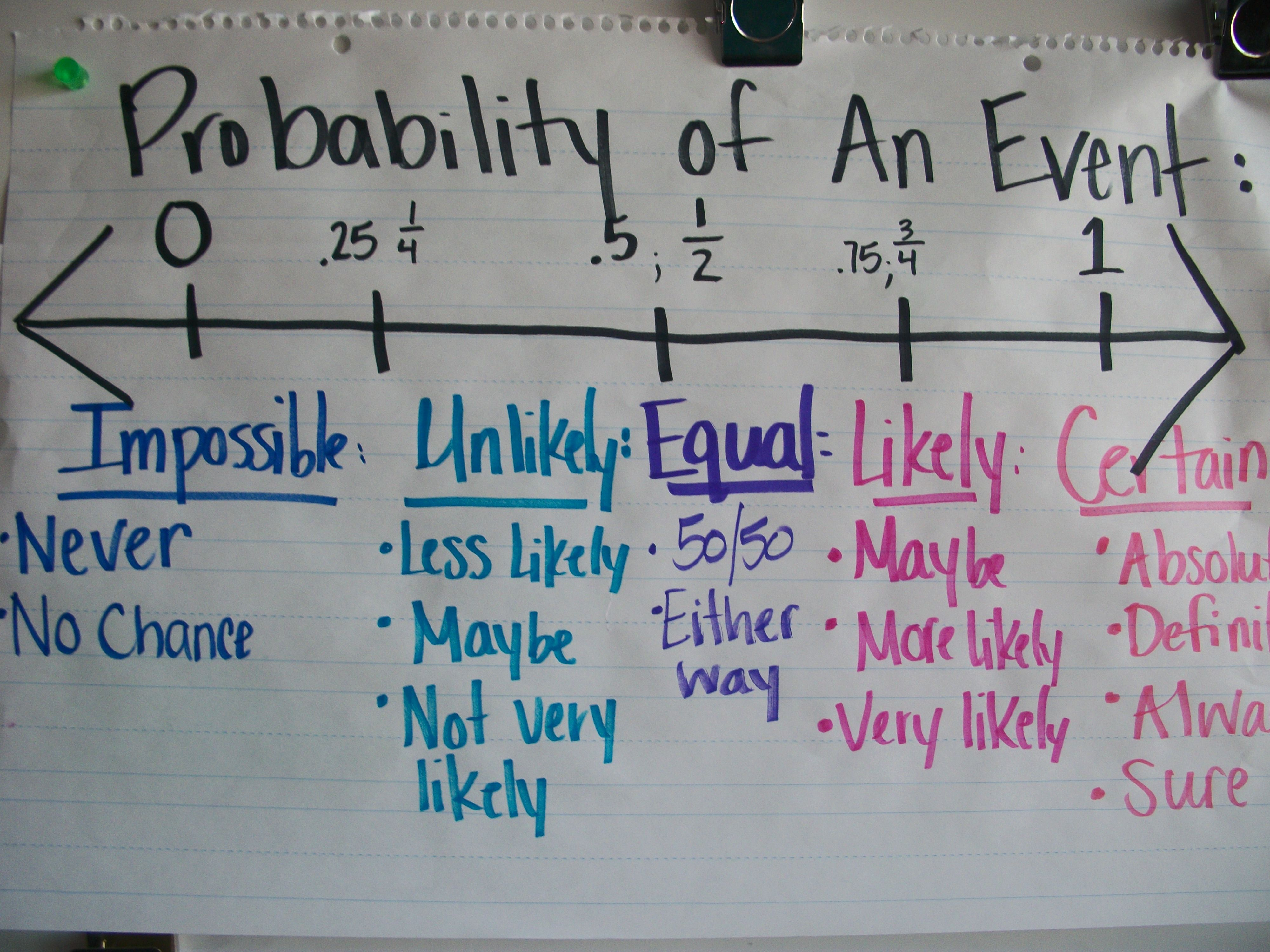 Anchor chart to refer to the language, fractions, and decimals that ...
