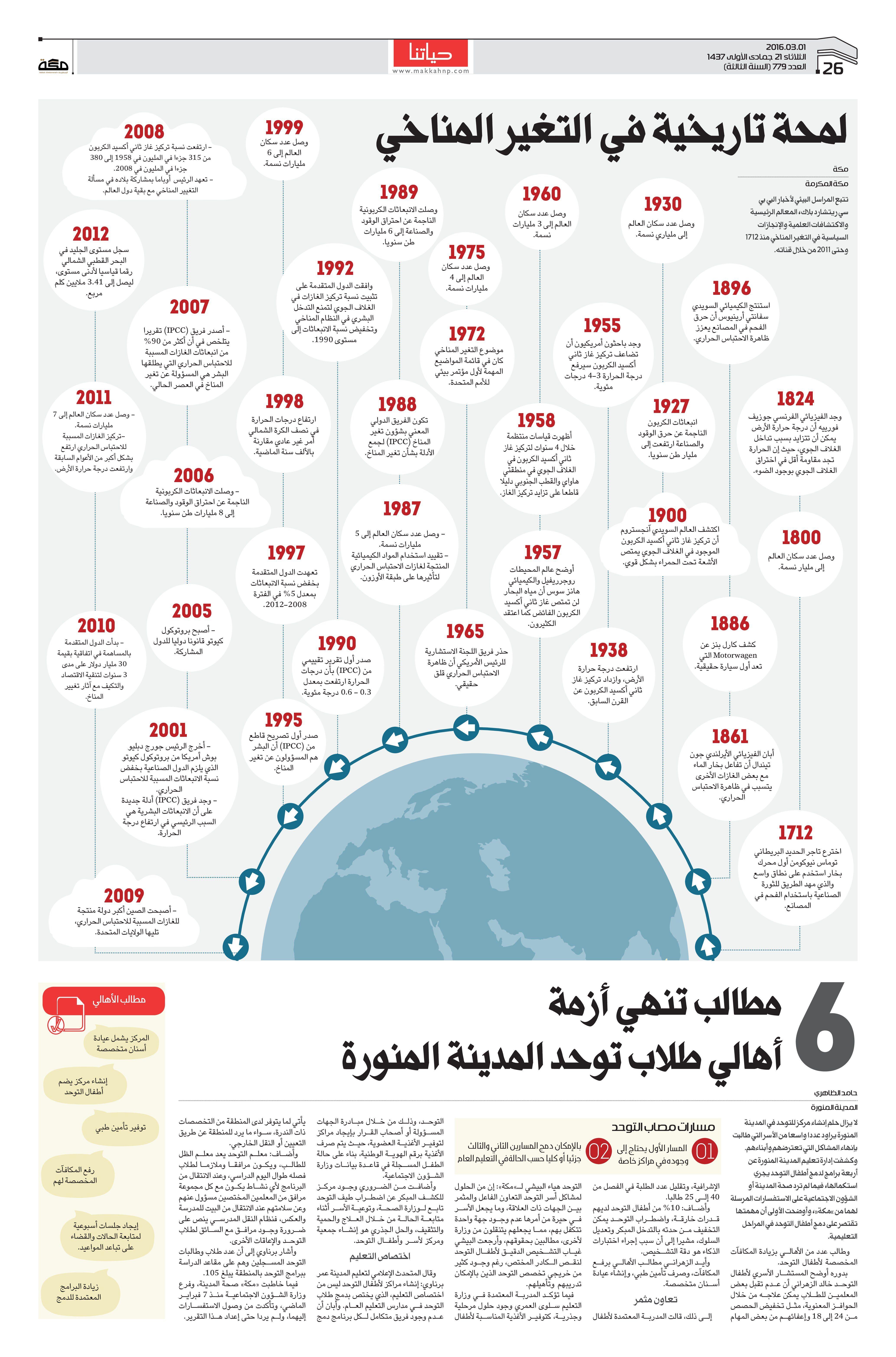 لمحة تاريخية في التغير المناخي صحيفة مكة انفوجرافيك منوعات Infographic Map Map Screenshot