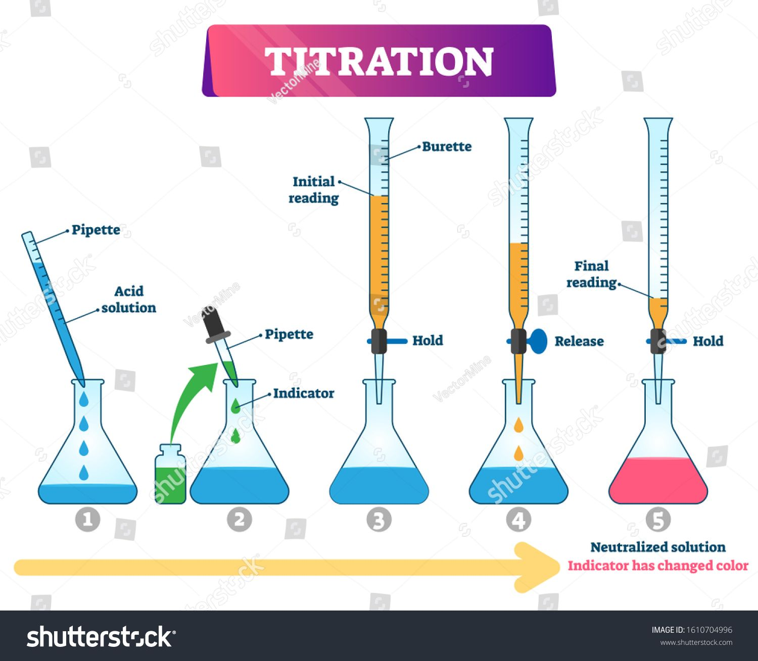 Titration Vector Illustration Labeled Educational Chemistry Process Scheme Diagram With Quantitative Chemical Analysi In 2020 Chemistry Education Vector Illustration