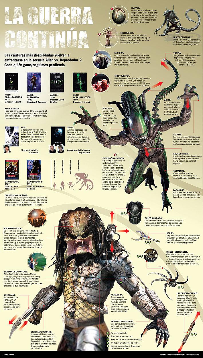 Portafolio En 2020 Alien Vs Depredador Depredador Pelicula