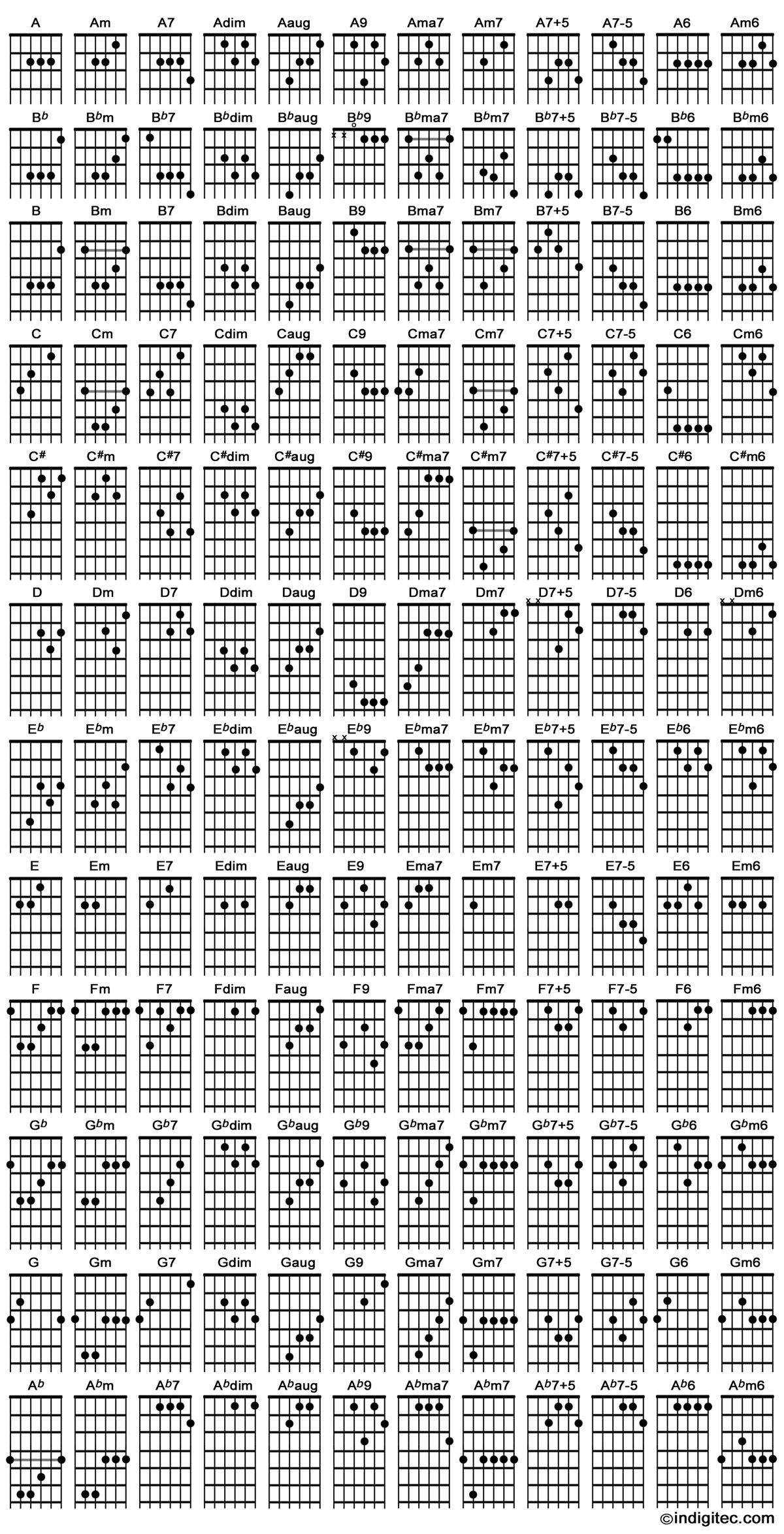 Guitar Chords Random Pinterest Guitar Scales Guitars And