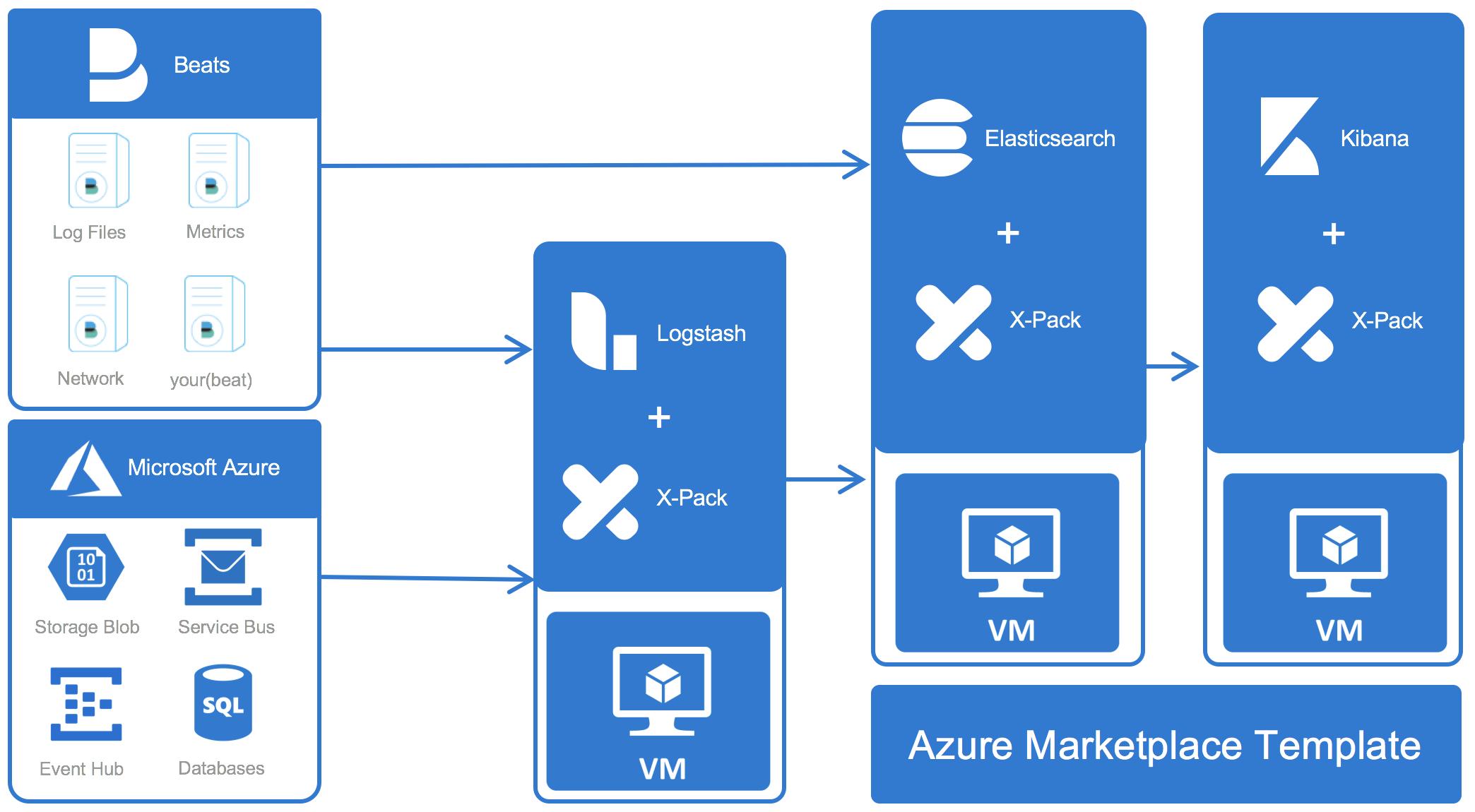 Elastic with Azure Service bus, Microsoft, Event website