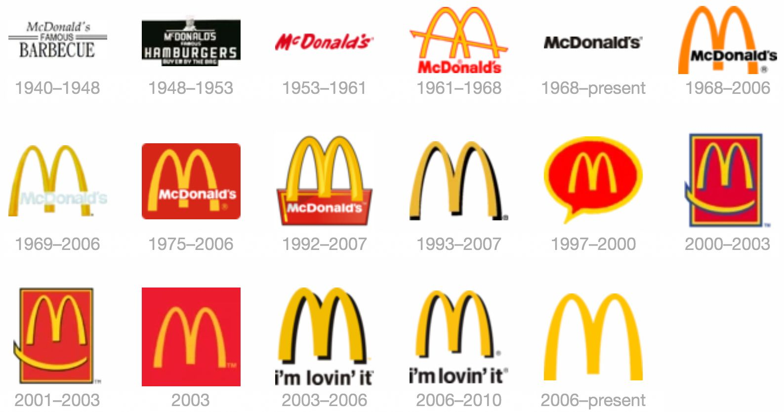 McDonald's Through the Years History of McDonald's
