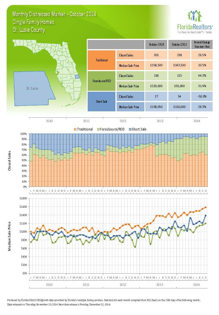 Nov 2014 pg 2 - Single Family Residential Sales in St. Lucie County comprised of Port St. Lucie and Fort Pierce.  If you are ready to buy, sell or invest call Odaly Victorio at 772.237.1655 of the Research Coast Realty Team at Keller Williams Realty Port St. Lucie.