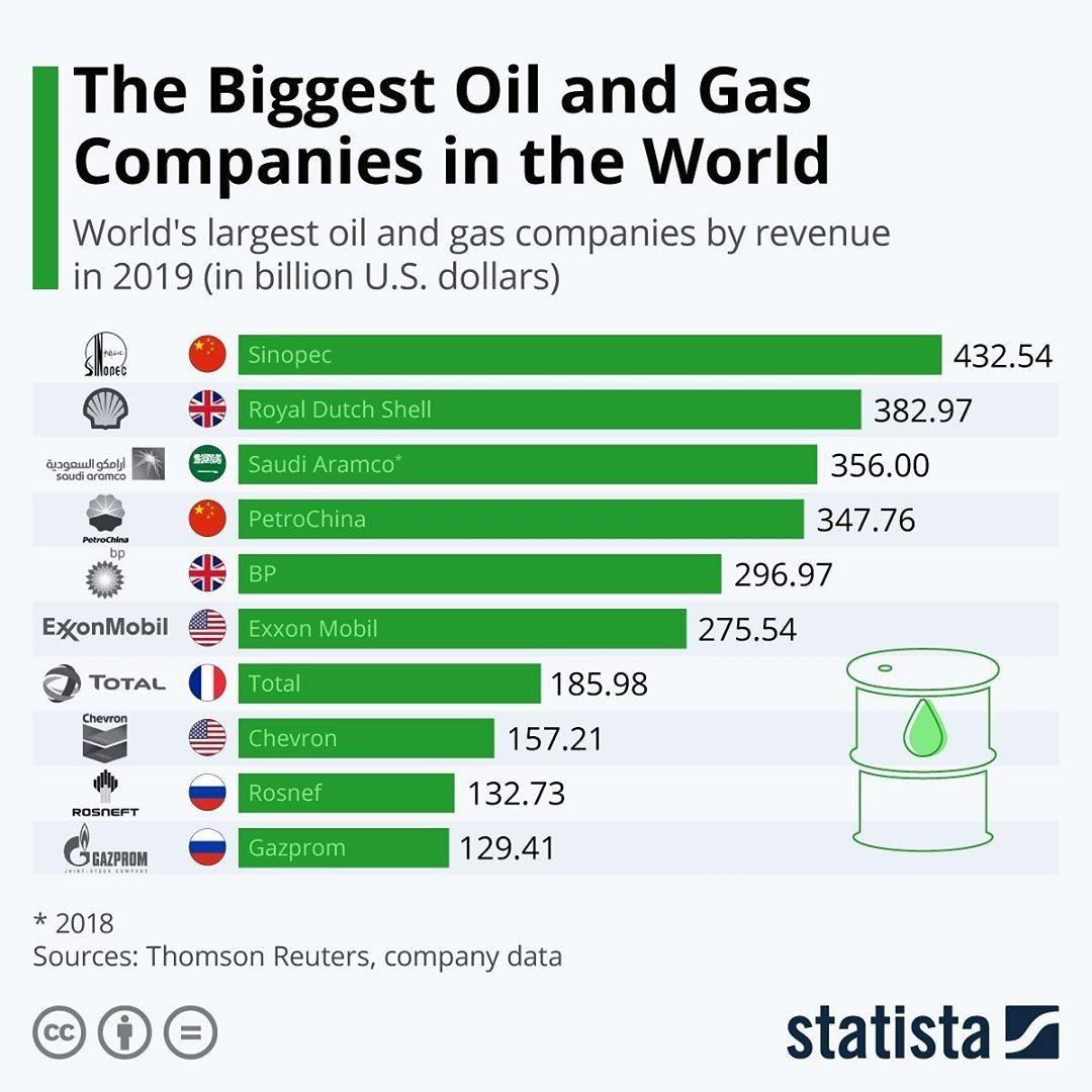 Biggest Oil And Gas Companies In The World Oil And Gas Big Oil Finance Investing