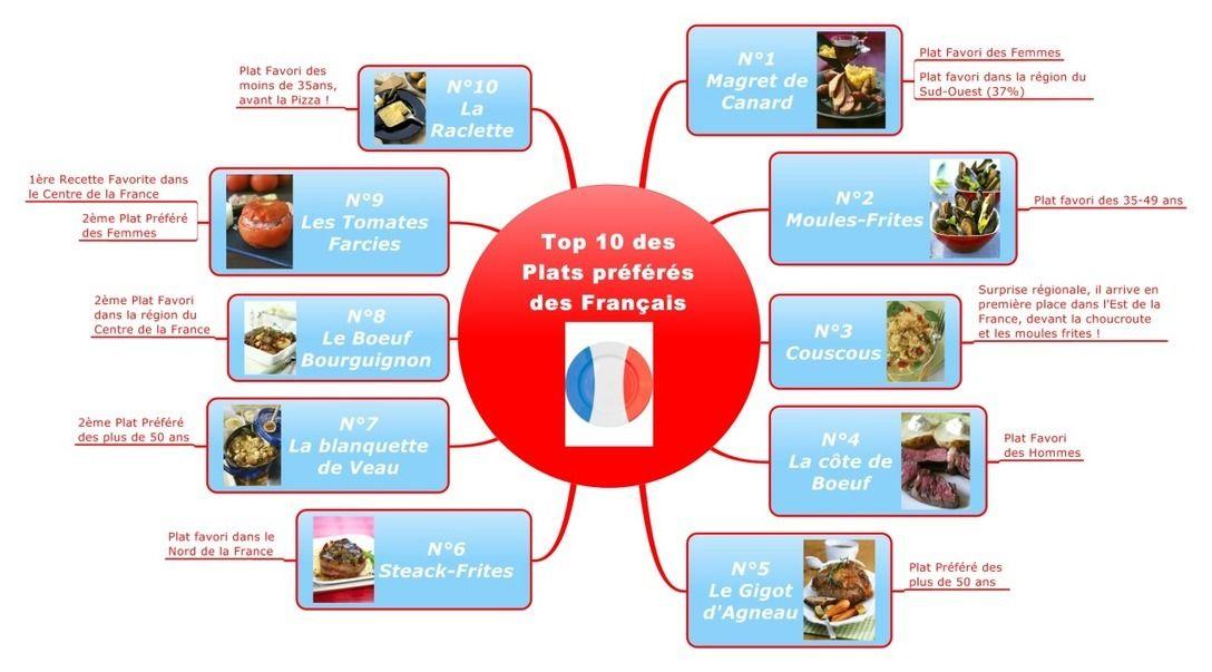Le français et vous — Les plats préférés des Français