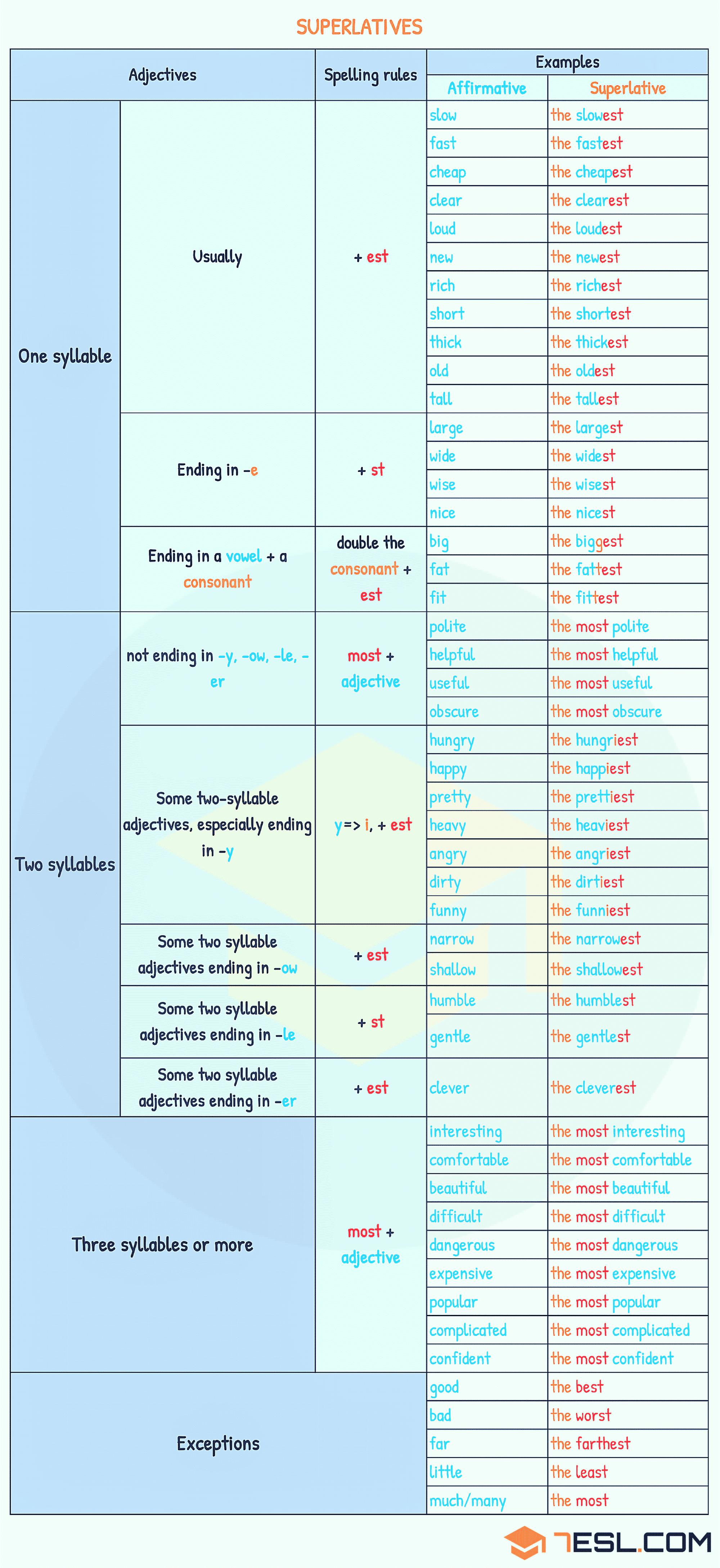 Superlative Adjectives Definition Rules Amp Useful