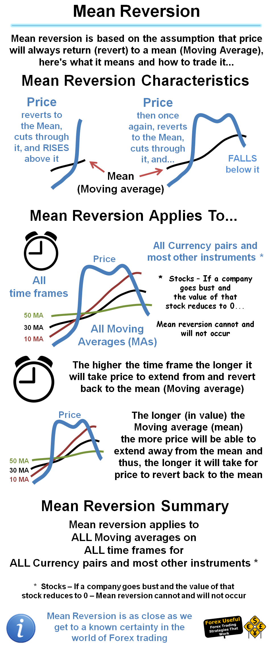 Mean reversion forex