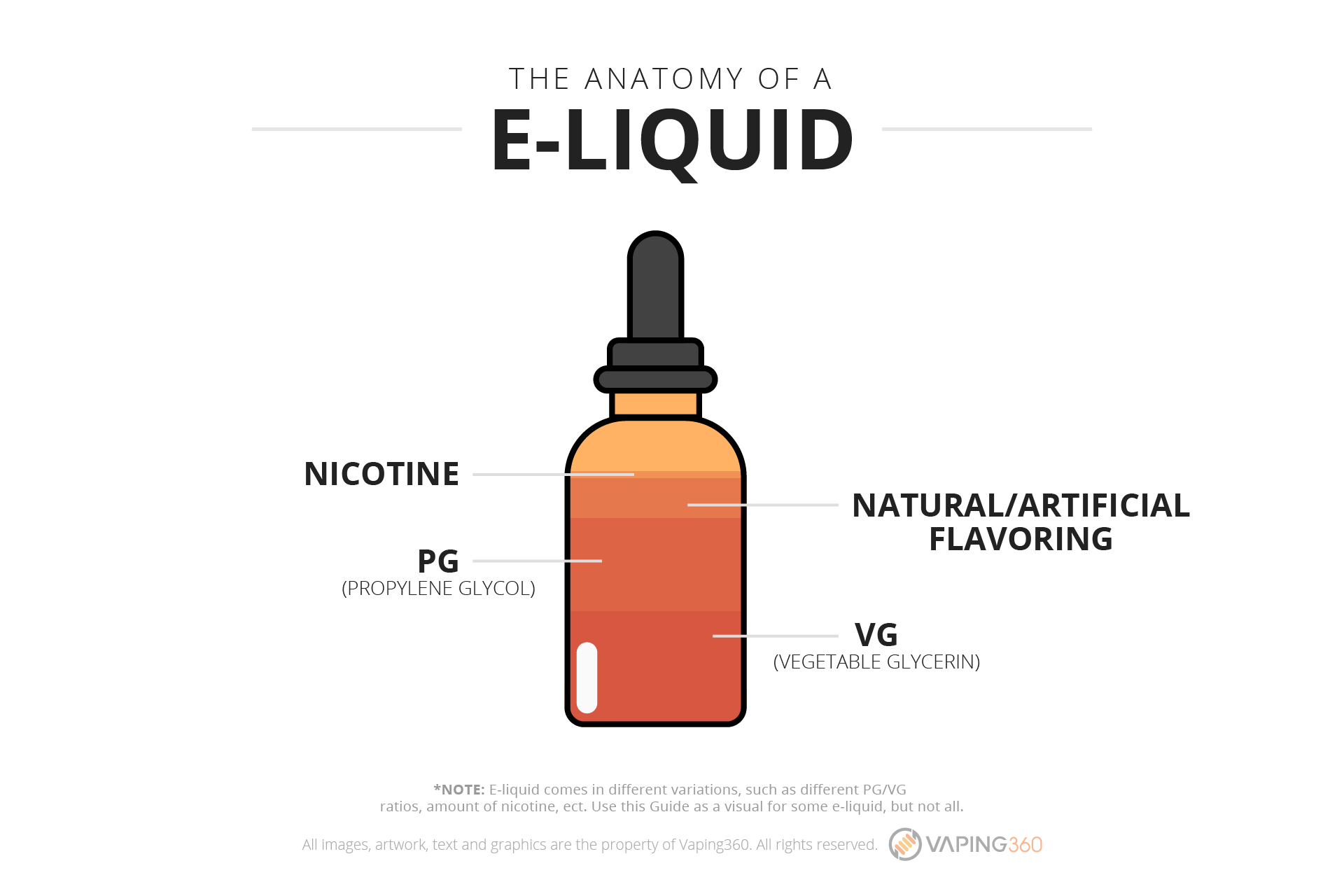 The Best Vape Juice of the Most Popular Categories 2019