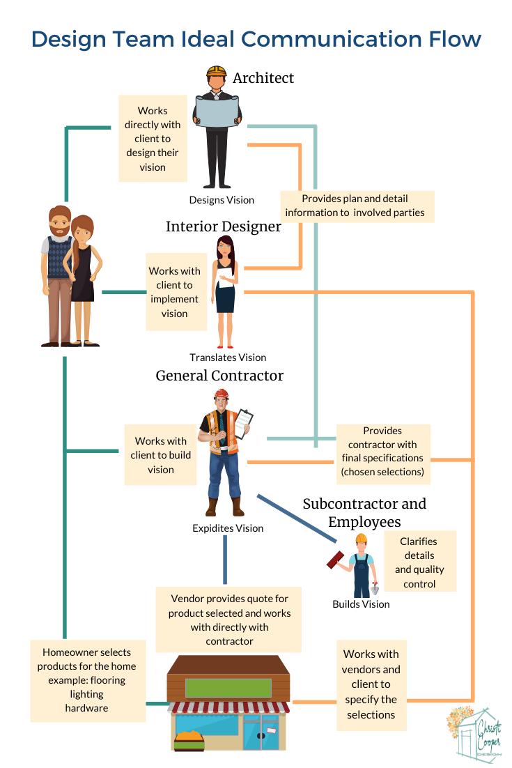 Design Team Ideal Communication Flow Chain Of Command Building Plans House Building A House