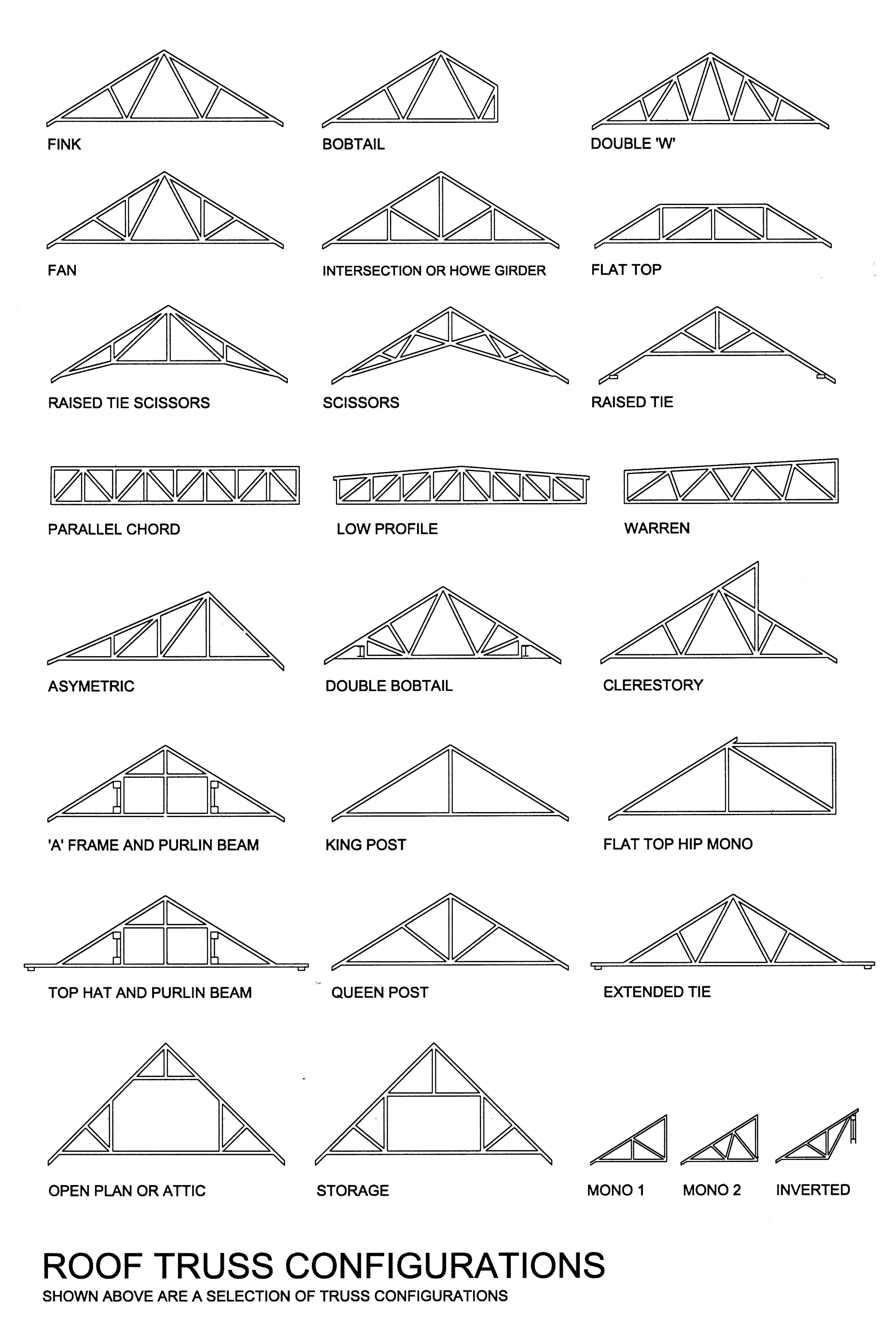 Fig A 7 4 1 Jpg 4312 6450 Roof Truss Design Roof Trusses Roof Styles