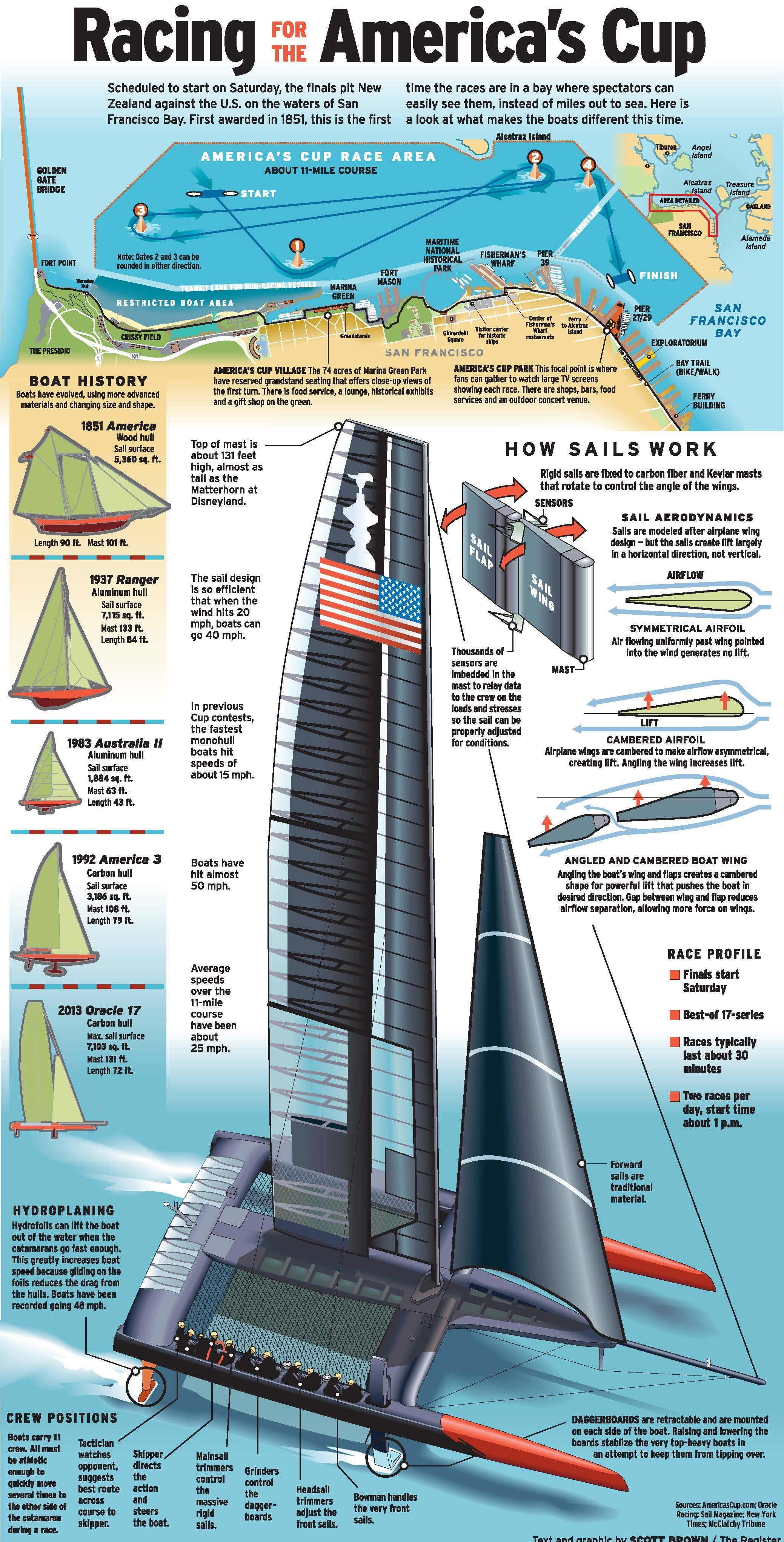 small resolution of racing for the america s cup http files onset freedom