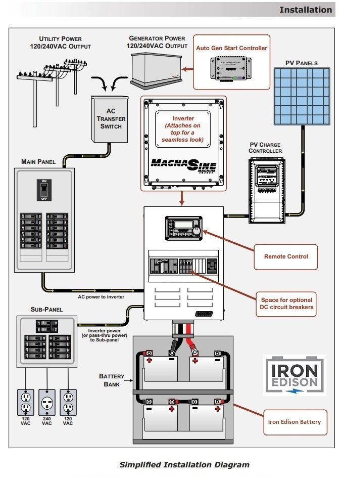 Iron Edison offgrid system design  wiring diagram | Off