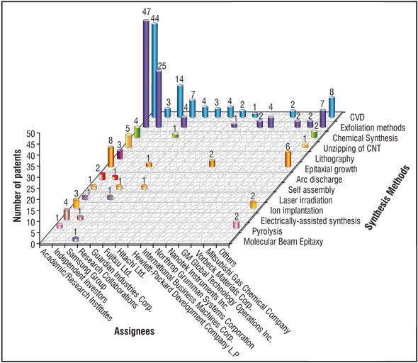 Mass Production Of High Quality Graphene An Analysis Of Worldwide