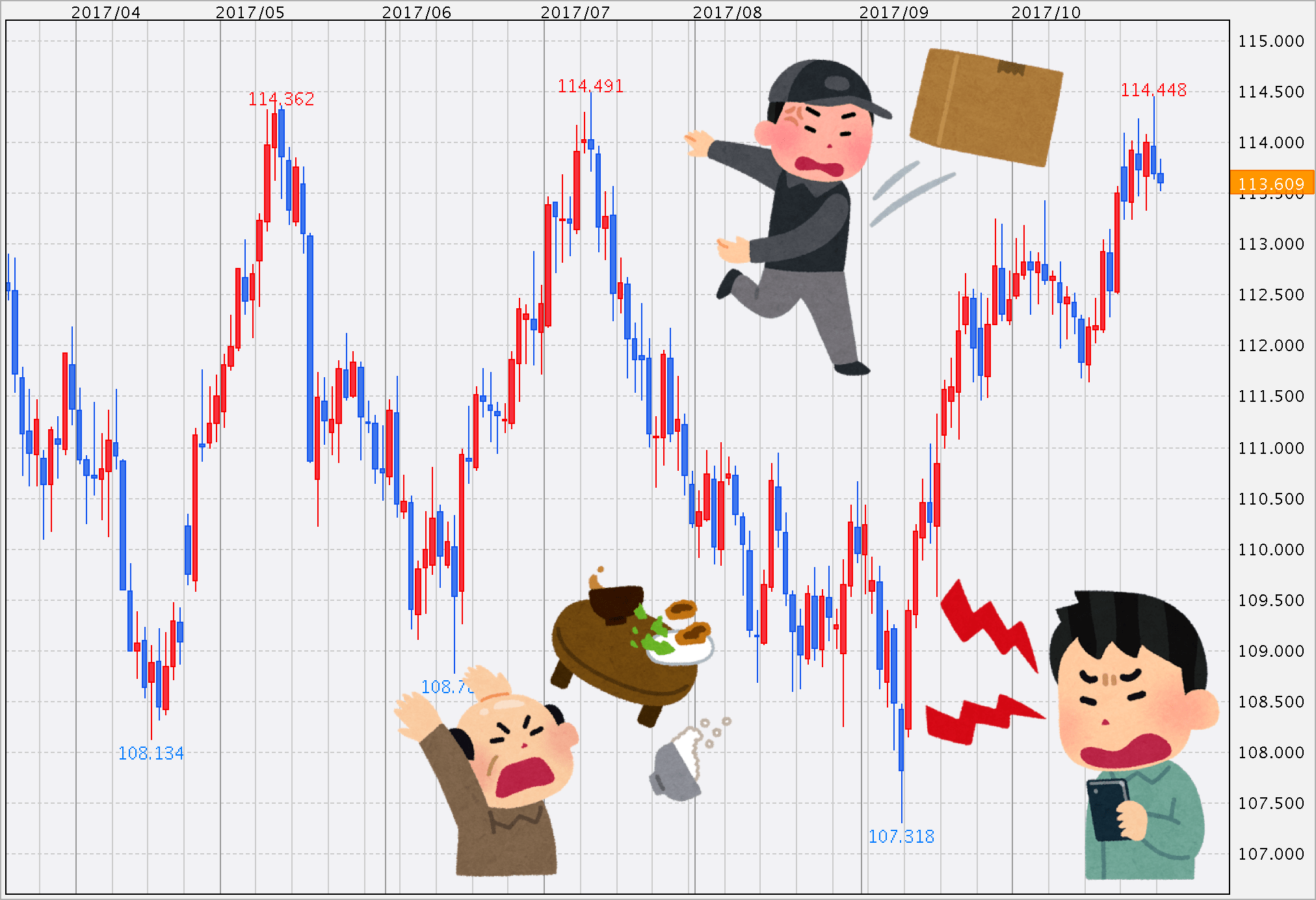 ドル円の動きにイライラ そんなもんねーよ と ちゃぶ台をひっくり返したいところですが 明日の日銀イベントに 明日 日銀 経済