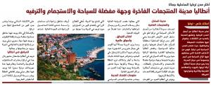 أنطاليا أكثر مدن تركيا الساحلية جمالا ذات المنتجعات الفاخرة وجهة مفضلة للسياحة والاستجمام والترفيه الشعابي عبدالله الشعابي عقارا Real Estate Blog Posts Blog