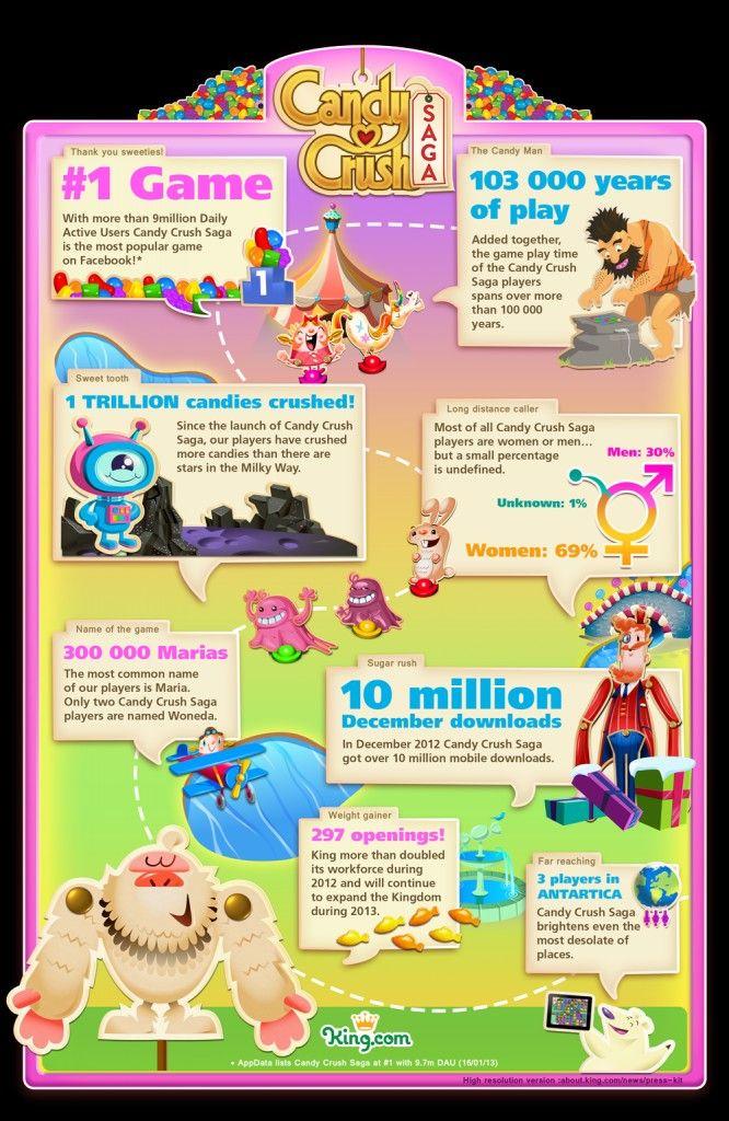 Candy Crush Saga Infographic #CandyCrushSaga