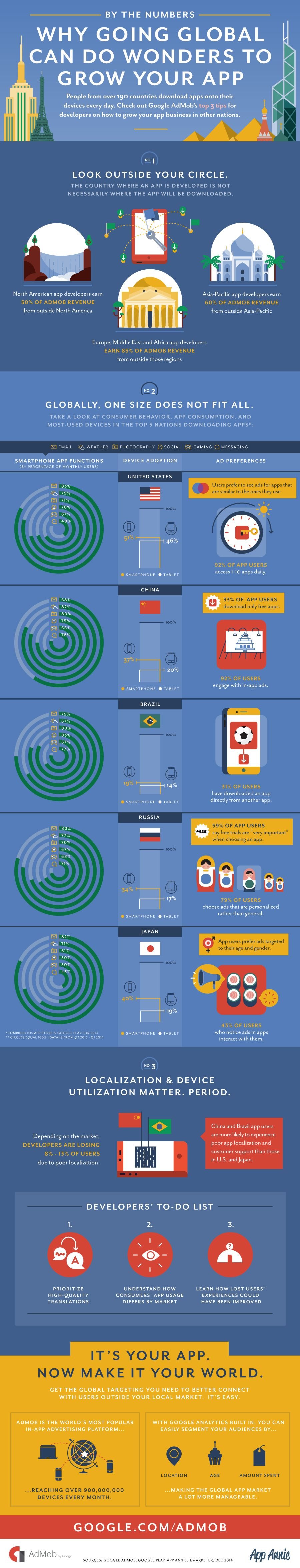 Why Going Global Can Do Wonders To Grow Your App #infographic