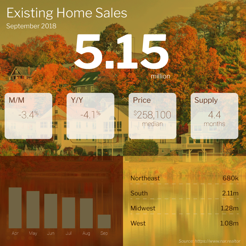 Existing Home Sales Were Down 3 4 In September To 5 15m Unit