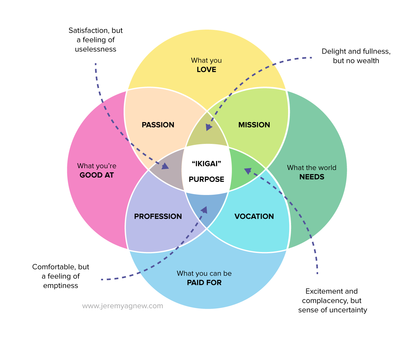 Ikigai Finding Your True Purpose In Life