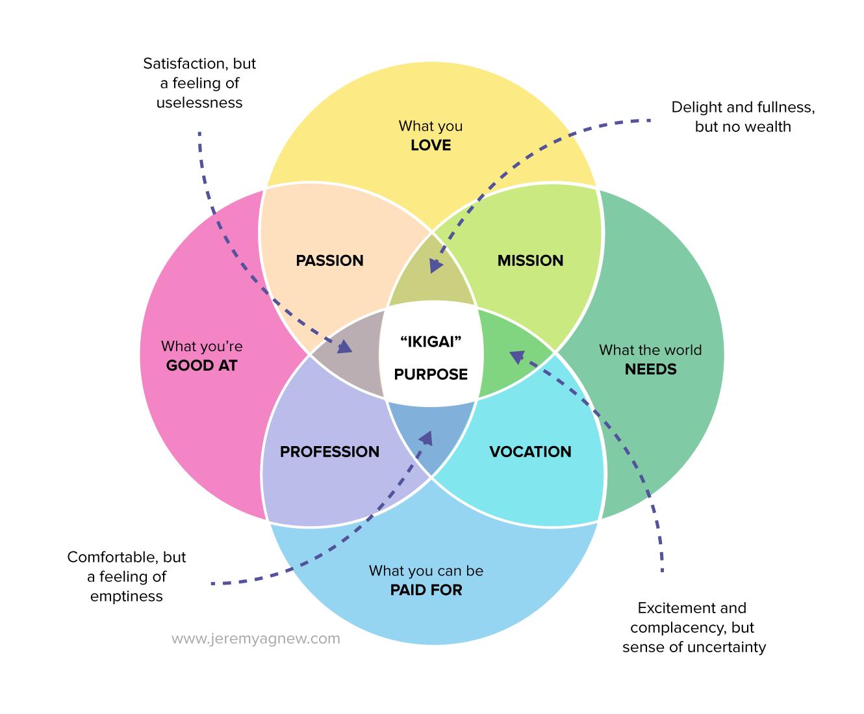 006 IKIGAI — Finding your true purpose in life. Life purpose