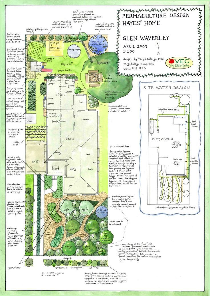 Image Result For Permaculture Vegetable Garden Layout