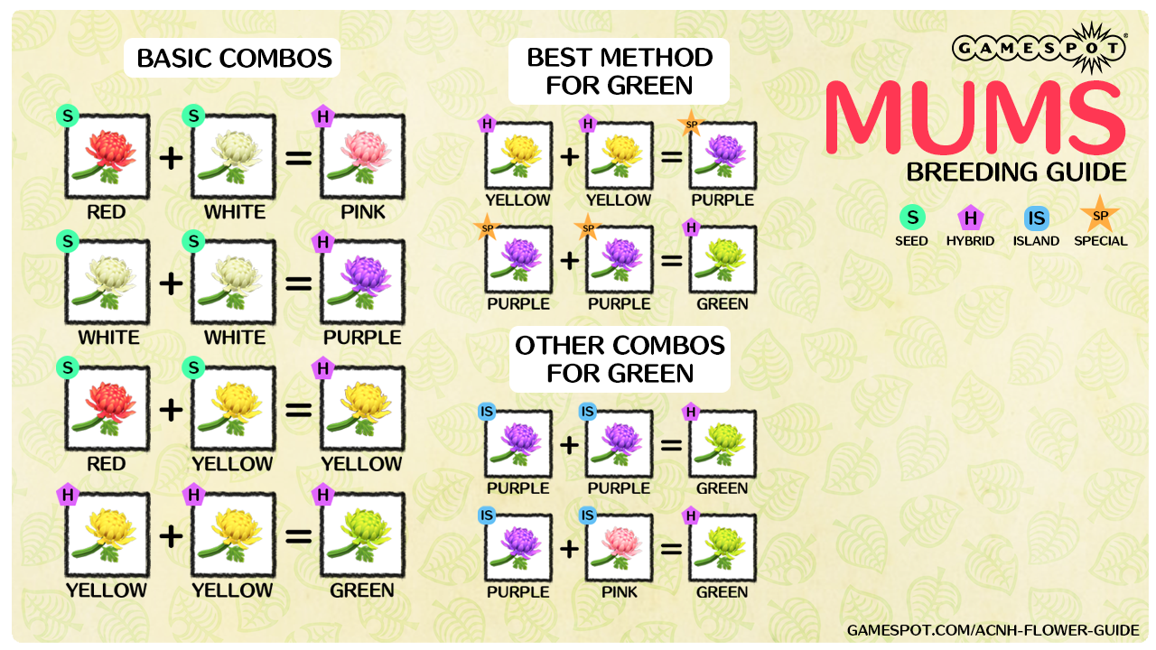 Animal Crossing New Horizons Hybrid Flowers Guide How To Breed Flowers Gamespot In 2020 Animal Crossing New Animal Crossing Flower Guide