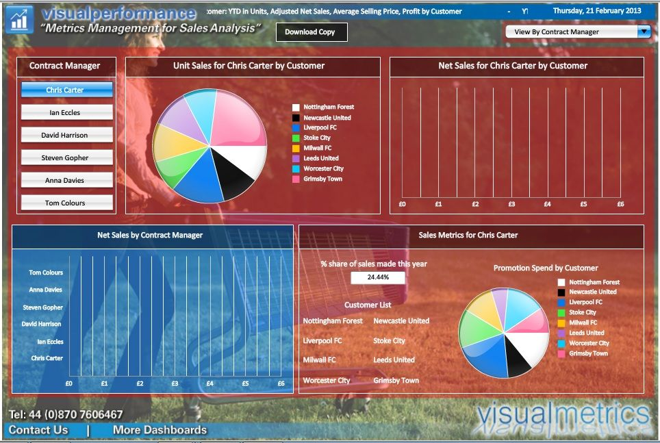 Visualperformance Provides Key Performance Indicators That