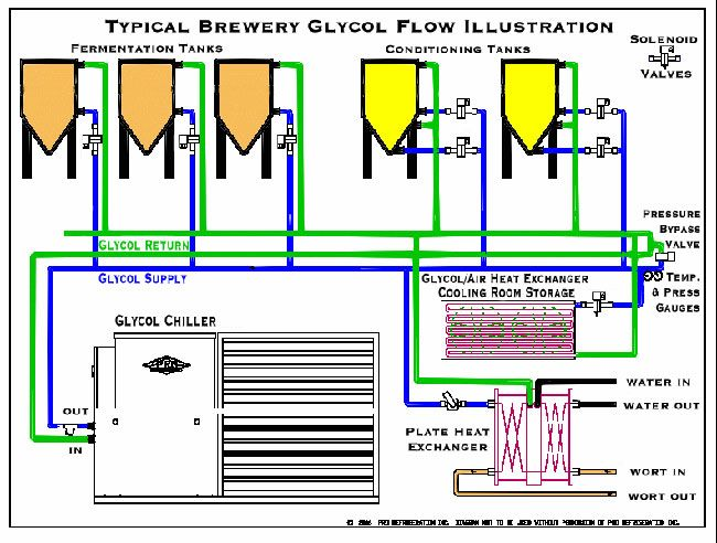 Everything You Wanted To Know About Glycol Brewery Everything Home Brewing