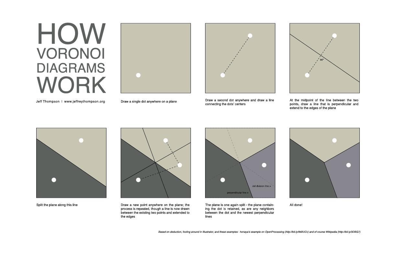 How Voronoi Diagrams Work In 2020 Voronoi Diagram Concept Diagram Diagram