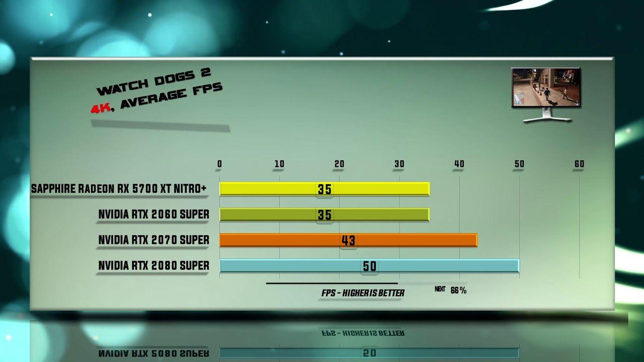 Sapphire Rx 5700 Xt Nitro Vs Rtx 2060 Super Vs Rtx 2070 Super Vs Rtx 208 Super Games Middle Earth Shadow Assassins Creed Odyssey