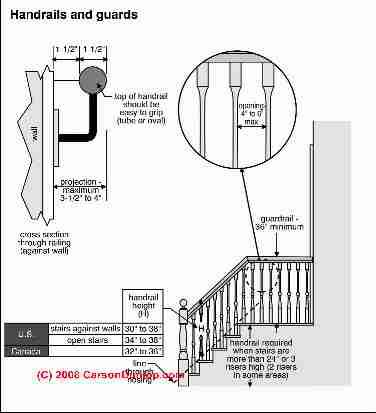 Stair Codes C Carson Dunlop Associates Baluster Opening