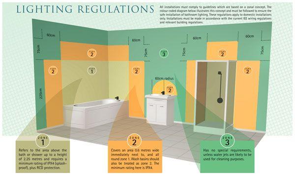 Bathroom Lighting Zones With Images