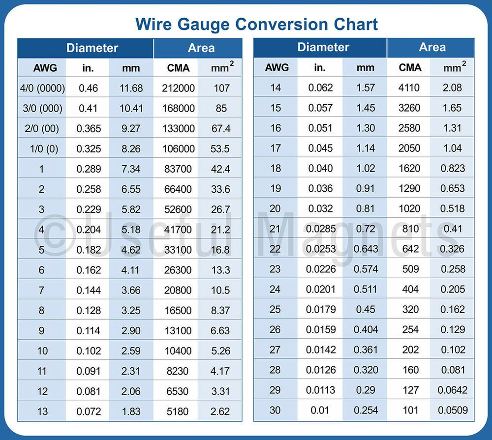 Awg To Mm Wire Gauge Conversion Chart Flexible Magnet Usefulmagnets Conversion Chart Chart Home Electrical Wiring