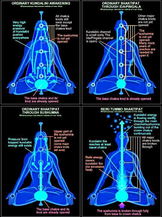 kundalini awakening through meditation