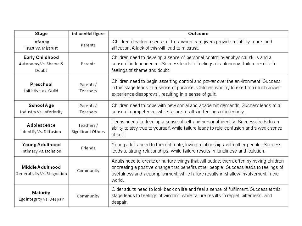 Erik+Erikson+Psychosocial+Development+Chart2jpg Erikson - disapproval letter