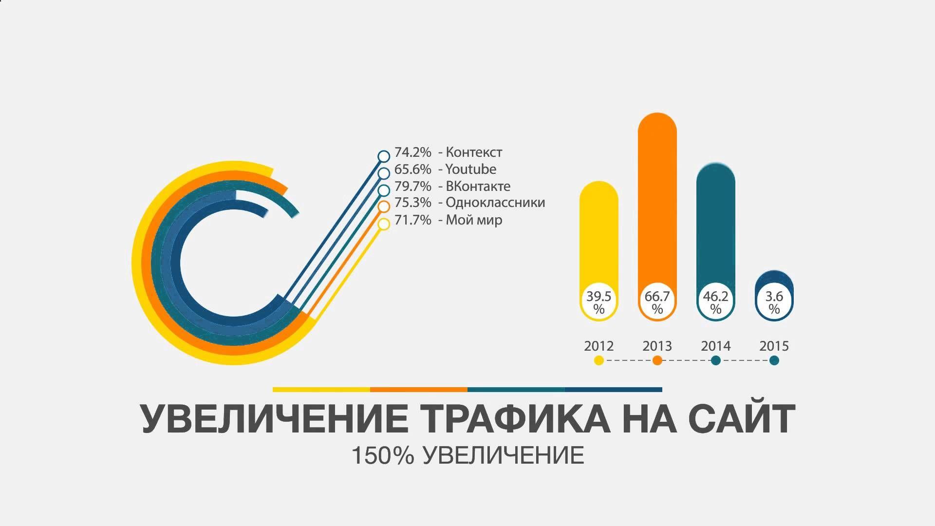 Продвижение сайтов с 2014 размещение по каталогам Чусовская улица