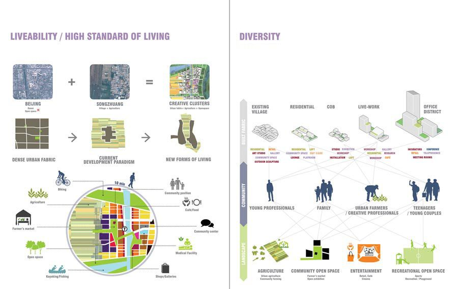 Songzhuang Arts and Agriculture City Urban farming