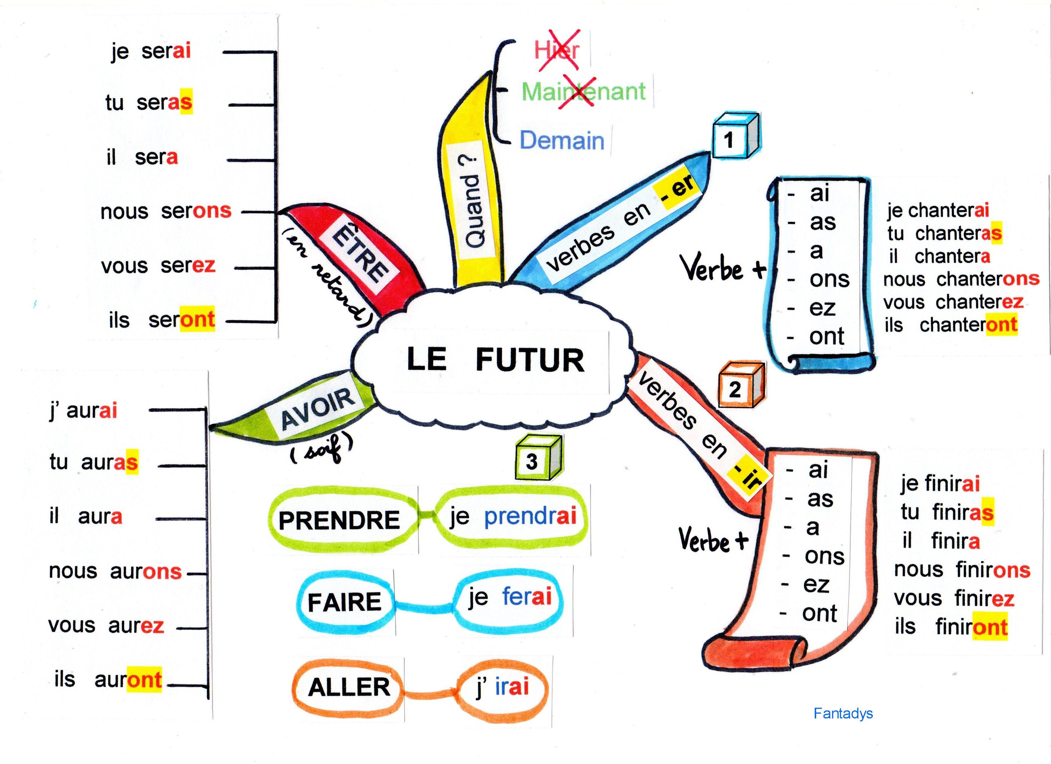 cartes mentales Conjugaison | Carte mentale, Futur simple et Conjugaison