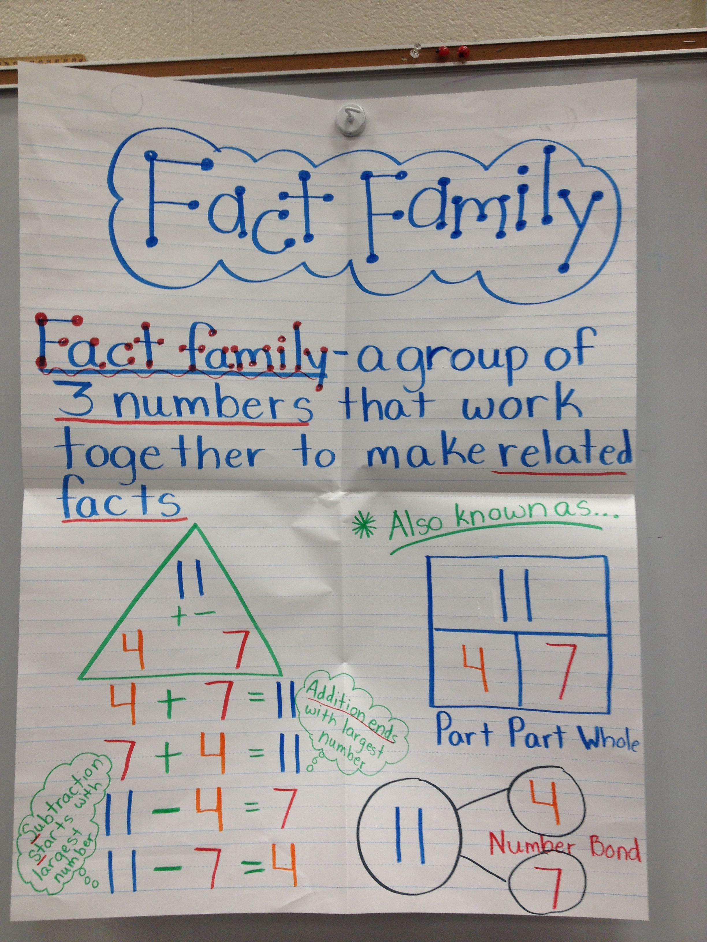 Fact Family Triangle Anchor Chart Shows How Part Part