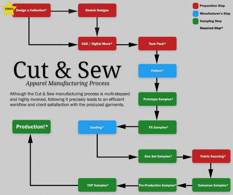 Image result for garment finishing process flow chart for Product design manufacturing